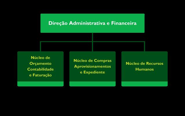 DAF - organigrama